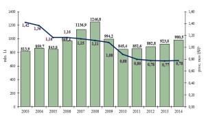 Lietuvos krašto apsaugos finansavimas 2003-2012 metais. Šaltinis - KAM