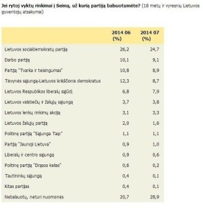 Baltijos apklausa
